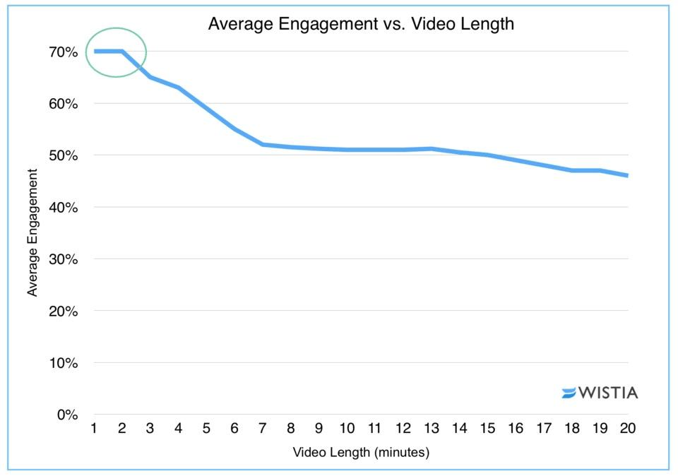 Estudio de Wistia comparando tiempo de los vídeos con engagement